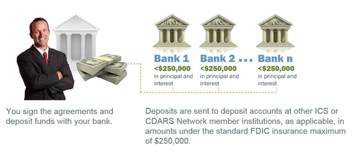 Diagram that provides an example of how ICS and CDARS Work: You have or set up a transaction account with your bank, sign the agreements, and deposit funds. Deposits are sent to deposit accounts at other ICS Network or CDARS Network member institutions as applicable in amounts under the standard FDIC insurance maximum of $250,000. The diagram shows a happy customer in a business suit beside an image of one bank and a stack of money. Dotted lines show the flow of the deposit from the one bank to Network member banks in increments of less than $250,000 in principal and interest.