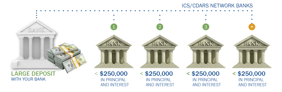 How ICS and CDARS Work Banking Graphic